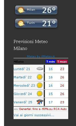 Le previsioni meteo di milano