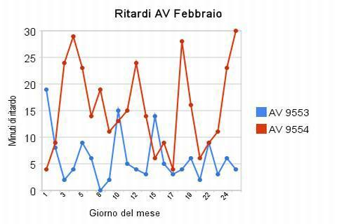 Report ritardi Frecciarossa Torino Milano a Febbraio 2010